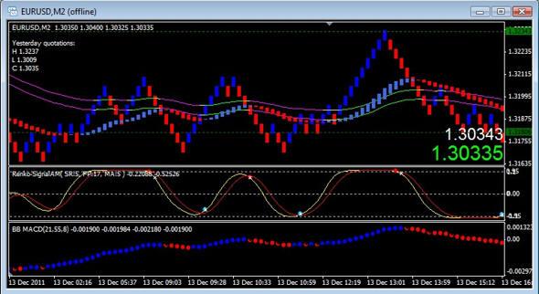 Renko brick forex trading strategy download